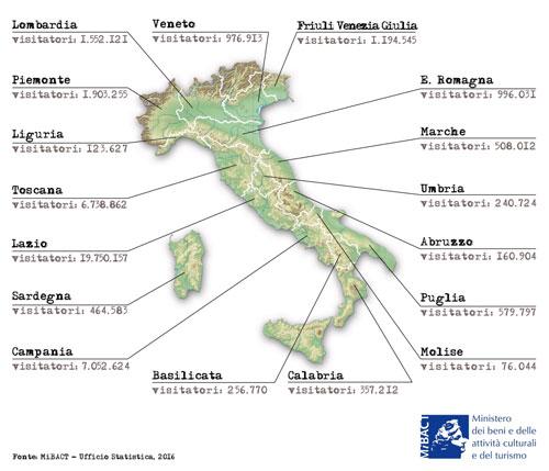 Visitatori musei italiani anno 2015